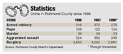 Augusta Chronicle graphic: 1996-1998 Crime rate decrease stats from the Richmond County Sherrif's Department