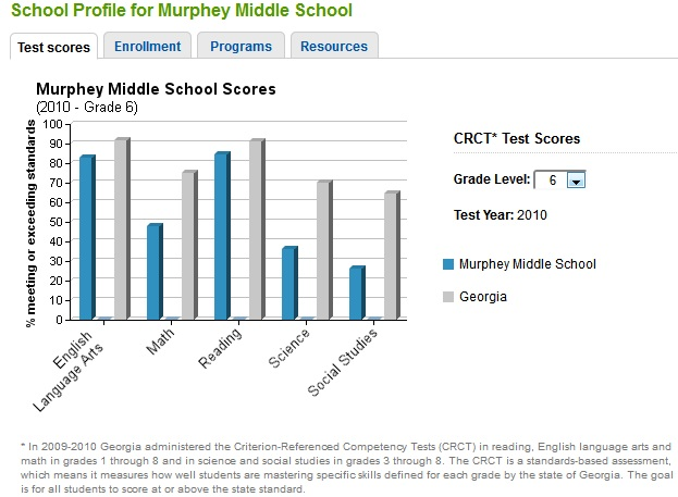 Murphey Middle School 2010 Scores for state of Georgia tests Grade 6
