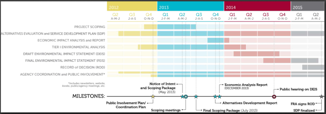 Southeast High Speed Rail (SEHSR) Corridor Project and Approval Schedule